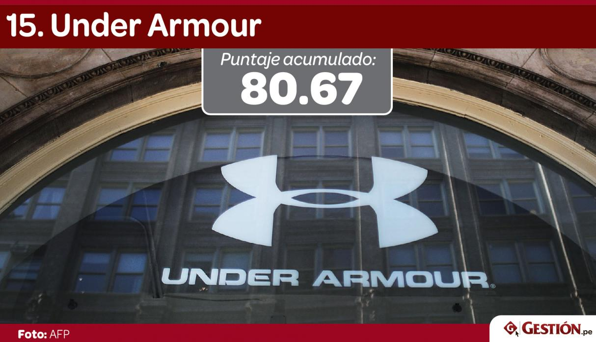 Under Armour desplazó a Procter & Gamble en la casilla 15 este año.