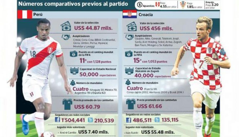 Perú vs Croacia
