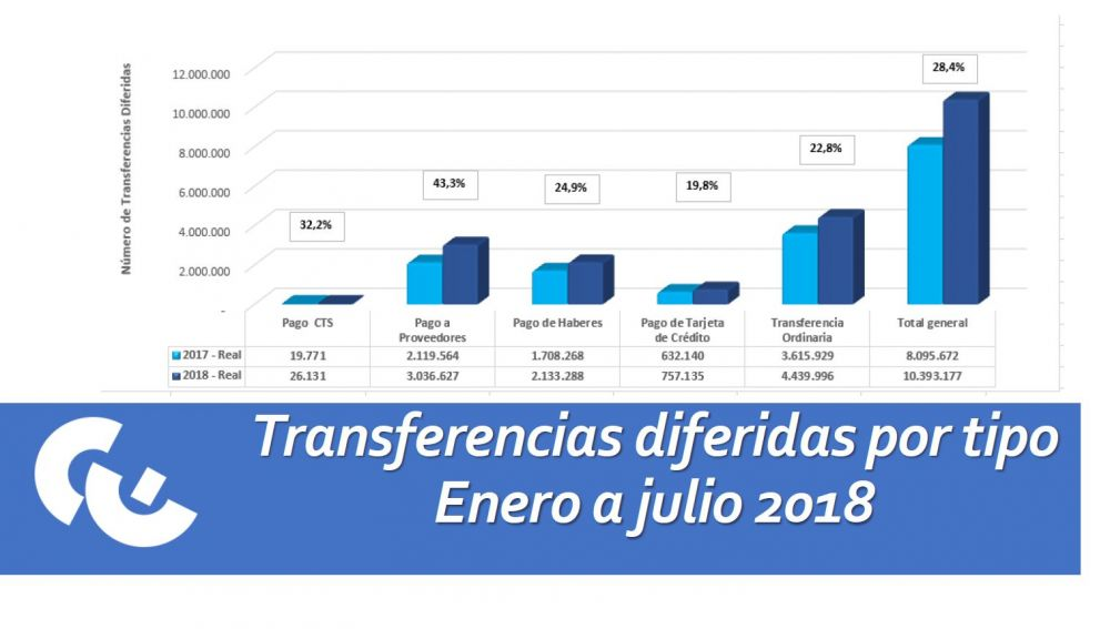 Transferencia interbancaria diferida