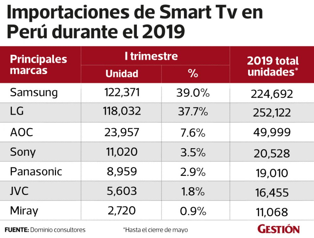 Smart Tv // Fuente: Dominio Consultores